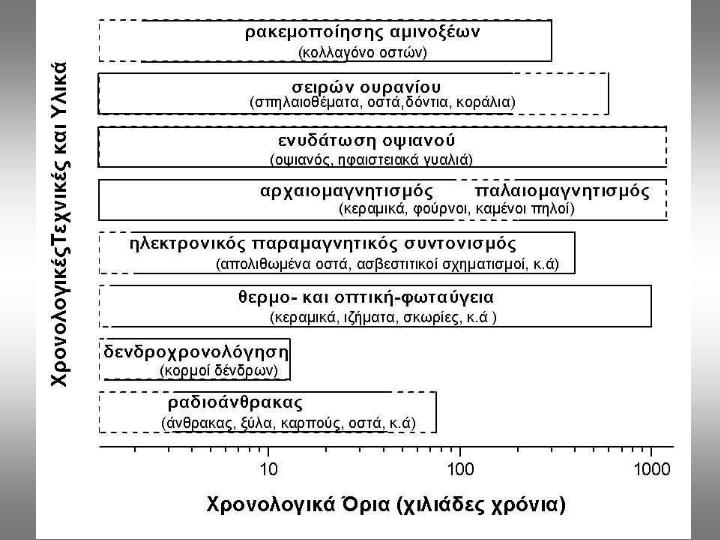 Ορισμός της επιστήμης με ραδιοάνθρακα